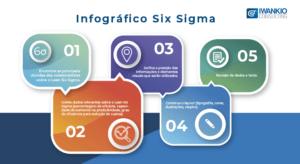 Infográfico Lean 6 Sigma